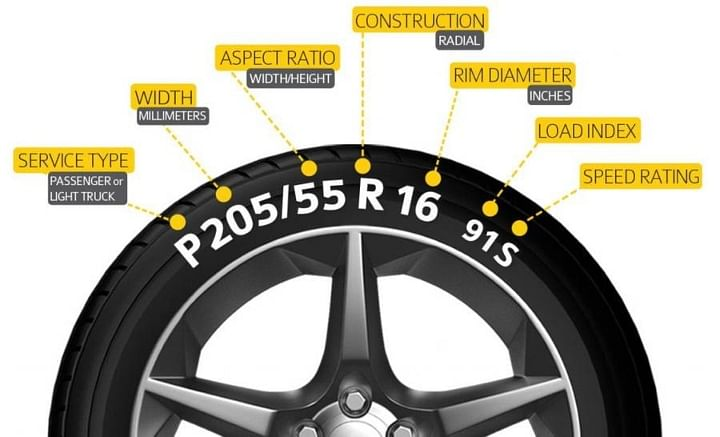 Tyre Numbers