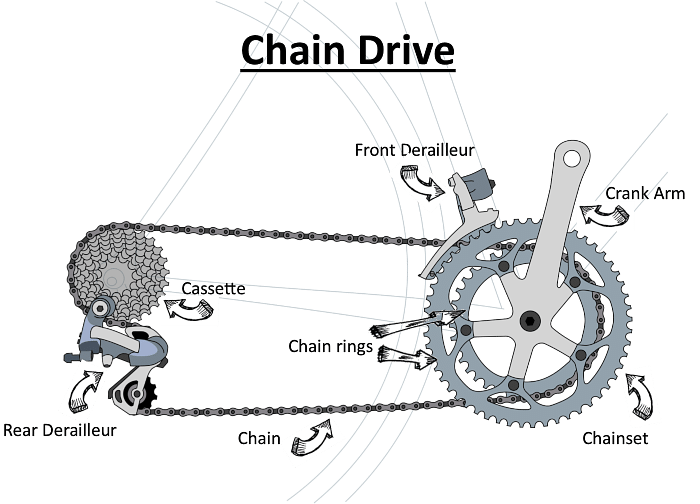 How to shift gears on a bicycle